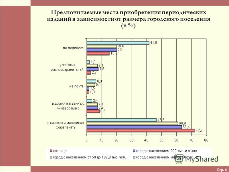Стр. 6 Предпочитаемые места приобретения периодических изданий в зависимости от размера городского поселения (в %)