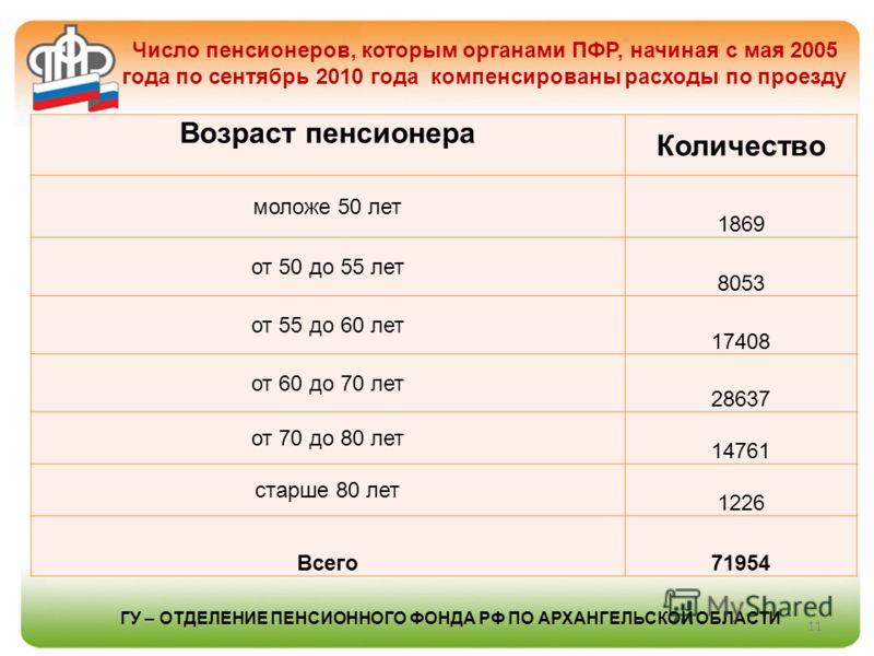 Число пенсионеров, которым органами ПФР, начиная с мая 2005 года по сентябрь 2010 года компенсированы расходы по проезду 11 ГУ – ОТДЕЛЕНИЕ ПЕНСИОННОГО ФОНДА РФ ПО АРХАНГЕЛЬСКОЙ ОБЛАСТИ Возраст пенсионера Количество моложе 50 лет 1869 от 50 до 55 лет