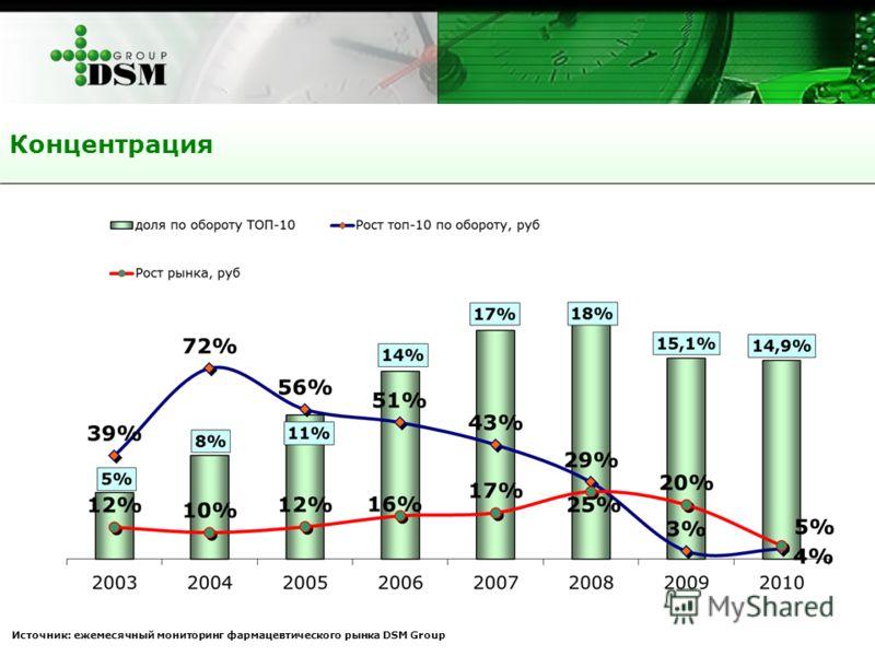 Источник: ежемесячный мониторинг фармацевтического рынка DSM Group Концентрация