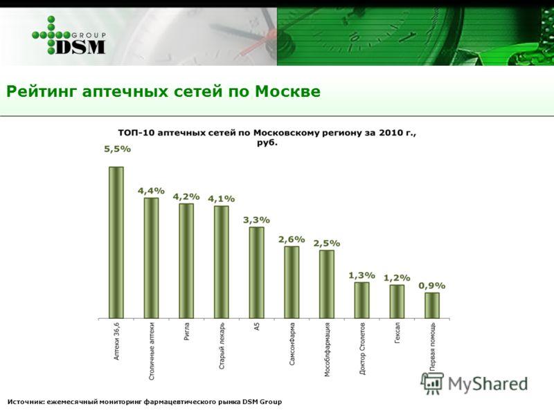 Источник: ежемесячный мониторинг фармацевтического рынка DSM Group Рейтинг аптечных сетей по Москве
