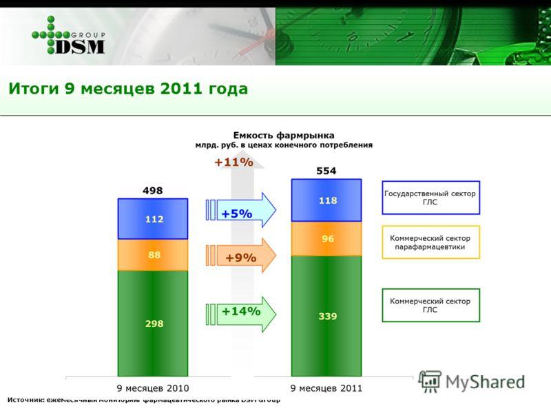 Итоги 9 месяцев 2011 года Источник: ежемесячный мониторинг фармацевтического рынка DSM Group