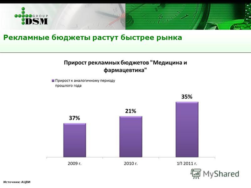 Рекламные бюджеты растут быстрее рынка Источник: АЦВИ