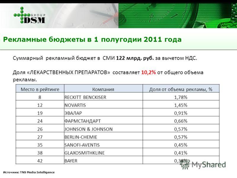 Рекламные бюджеты в 1 полугодии 2011 года Источник: TNS Media Intelligence Суммарный рекламный бюджет в СМИ 122 млрд. руб. за вычетом НДС. Доля «ЛЕКАРСТВЕННЫХ ПРЕПАРАТОВ» составляет 10,2% от общего объема рекламы. Место в рейтингеКомпанияДоля от объе