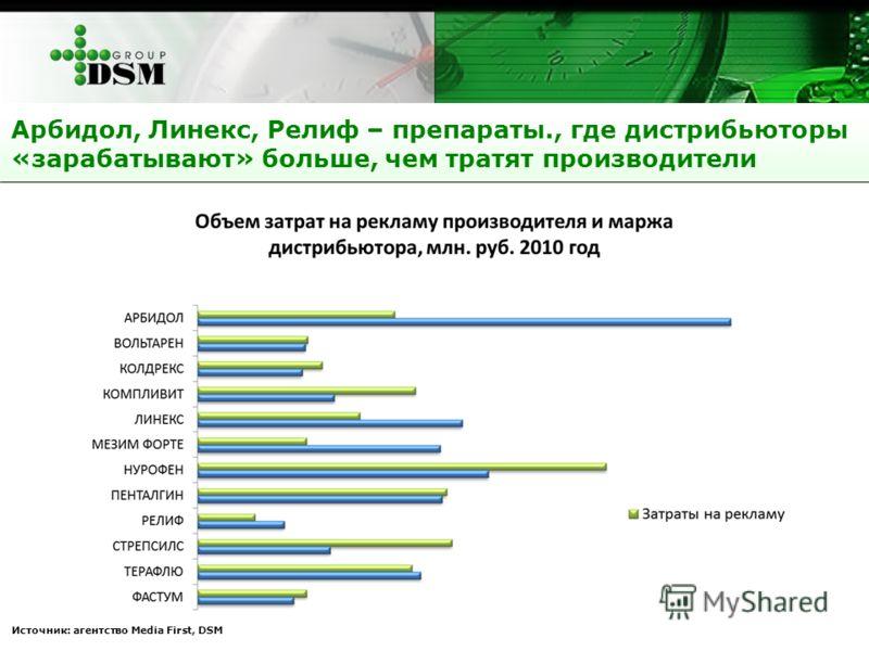 Арбидол, Линекс, Релиф – препараты., где дистрибьюторы «зарабатывают» больше, чем тратят производители Источник: агентство Media First, DSM