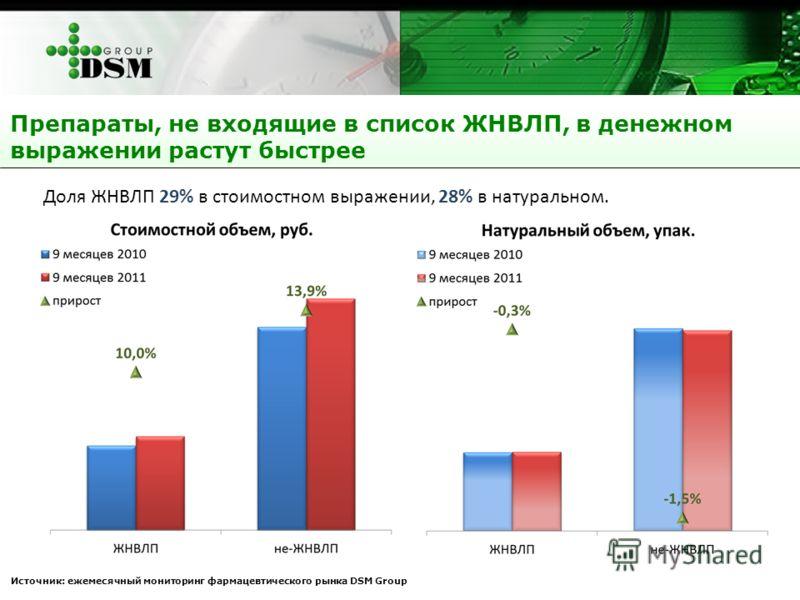 Препараты, не входящие в список ЖНВЛП, в денежном выражении растут быстрее Источник: ежемесячный мониторинг фармацевтического рынка DSM Group Доля ЖНВЛП 29% в стоимостном выражении, 28% в натуральном.