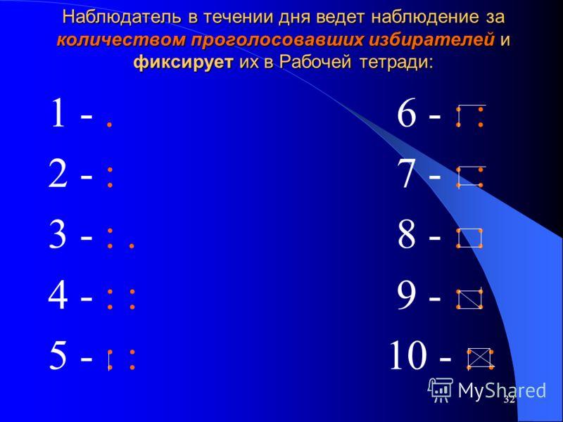 32 Наблюдатель в течении дня ведет наблюдение за количеством проголосовавших избирателей и фиксирует их в Рабочей тетради: 1 -. 6 - : : 2 - : 7 - : : 3 - :. 8 - : : 4 - : : 9 - : : 5 - : :10 - : :