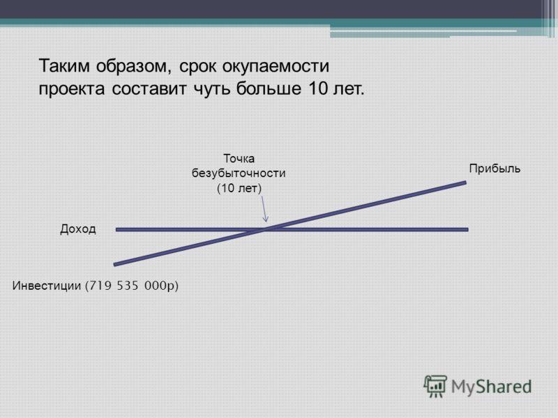 Таким образом, срок окупаемости проекта составит чуть больше 10 лет. Доход Инвестиции ( 719 535 000р ) Точка безубыточности (10 лет) Прибыль