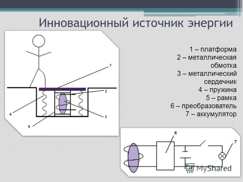 Инновационный источник энергии 1 – платформа 2 – металлическая обмотка 3 – металлический сердечник 4 – пружина 5 – рамка 6 – преобразователь 7 – аккумулятор