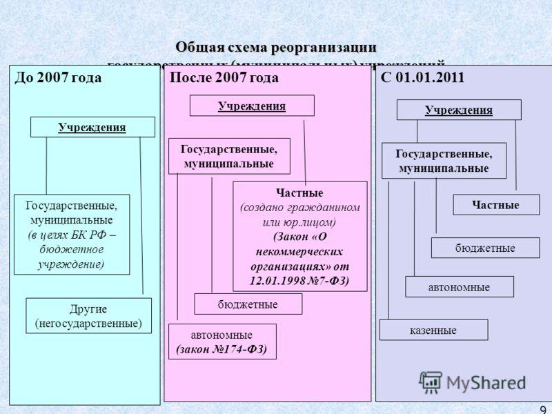 9 Общая схема реорганизации государственных (муниципальных) учреждений До 2007 года После 2007 года Учреждения Государственные, муниципальные (в целях БК РФ – бюджетное учреждение) Другие (негосударственные) Учреждения Государственные, муниципальные