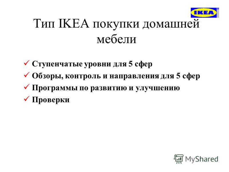 Тип IKEA покупки домашней мебели Ступенчатые уровни для 5 сфер Обзоры, контроль и направления для 5 сфер Программы по развитию и улучшению Проверки