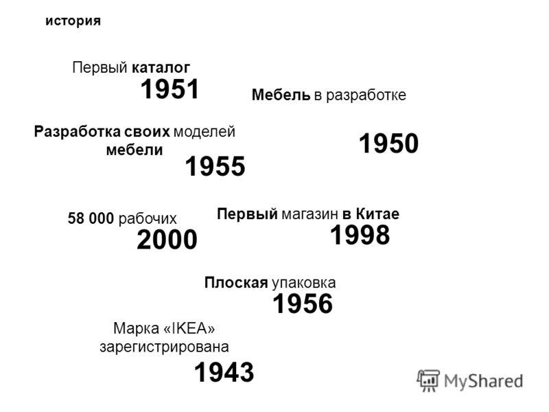 Первый каталог Мебель в разработке Разработка своих моделей мебели Первый магазин в Китае Плоская упаковка Марка «IKEA» зарегистрирована 58 000 рабочих 1951 1950 1955 2000 1998 1956 1943 история