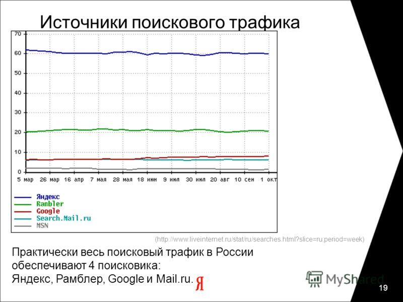 19 Практически весь поисковый трафик в России обеспечивают 4 поисковика: Яндекс, Рамблер, Google и Mail.ru. Источники поискового трафика (http://www.liveinternet.ru/stat/ru/searches.html?slice=ru;period=week)