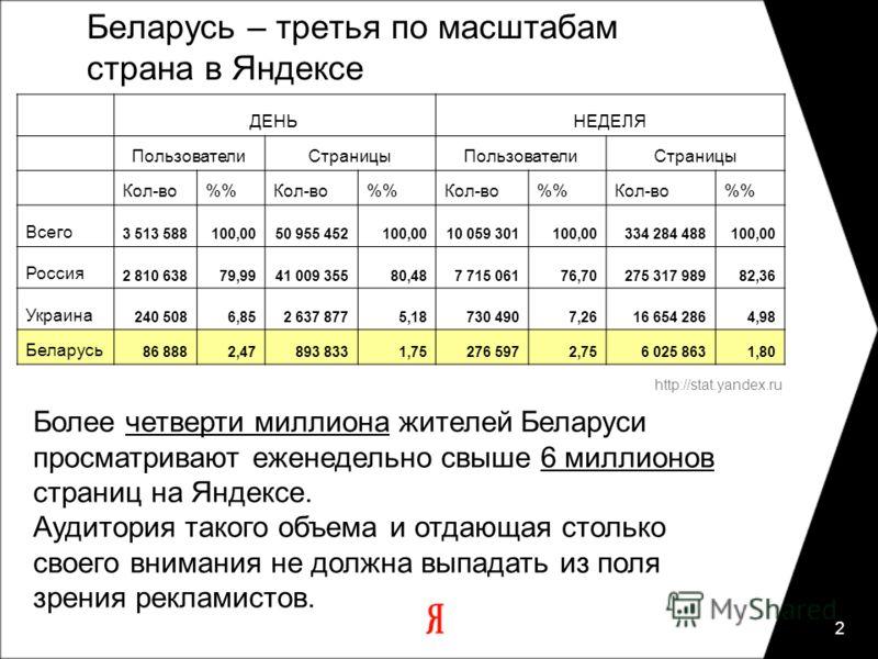 2 Беларусь – третья по масштабам страна в Яндексе http://stat.yandex.ru ДЕНЬНЕДЕЛЯ ПользователиСтраницыПользователиСтраницы Кол-во%Кол-во%Кол-во%Кол-во% Всего 3 513 588100,0050 955 452100,0010 059 301100,00334 284 488100,00 Россия 2 810 63879,9941 00