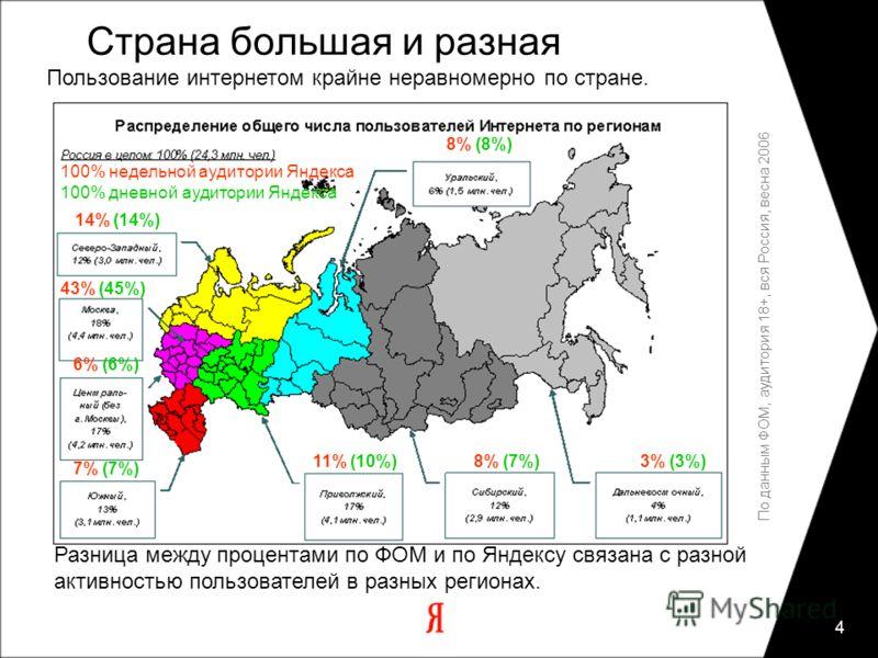 4 Разница между процентами по ФОМ и по Яндексу связана с разной активностью пользователей в разных регионах. Страна большая и разная Пользование интернетом крайне неравномерно по стране. 100% недельной аудитории Яндекса 100% дневной аудитории Яндекса