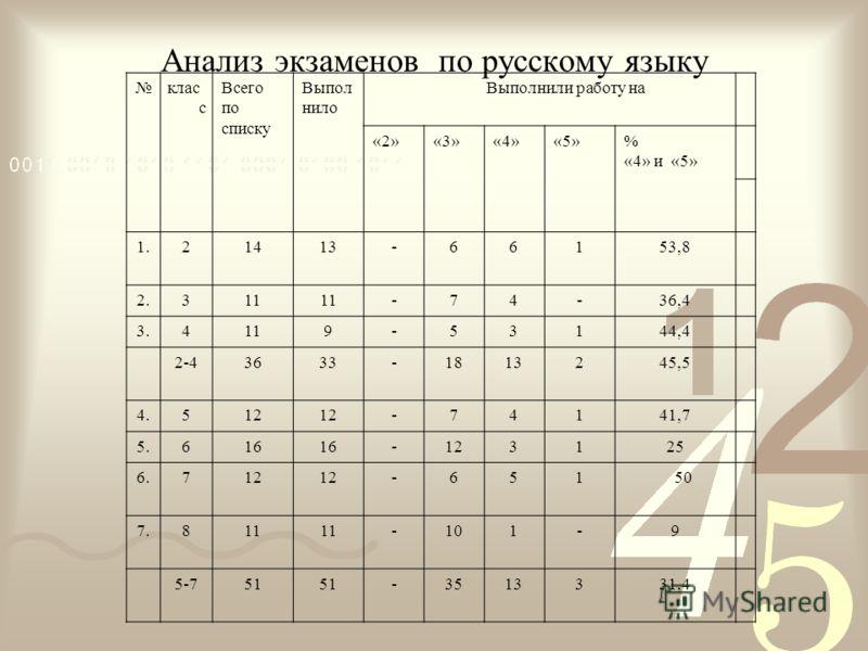 Анализ экзаменов по русскому языку клас с Всего по списку Выпол нило Выполнили работу на «2»«3»«4»«5»% «4» и «5» 1.21413-66153,8 2.311 -74-36,4 3.4119-53144,4 2-43633-1813245,5 4.512 -74141,7 5.616 -123125 6.712 -651 50 7.811 -101-9 5-751 -3513331,4