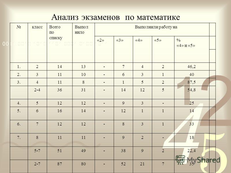 Анализ экзаменов по математике классВсего по списку Выпол нило Выполнили работу на «2»«3»«4»«5»% «4» и «5» 1.21413-74246,2 2.31110-63140 3.4118-15287,5 2-43631-1412554,8 4.512 -93-25 5.61614-121114 6.712 -83133 7.811 -92-18 5-75149-389222,4 2-78780-5