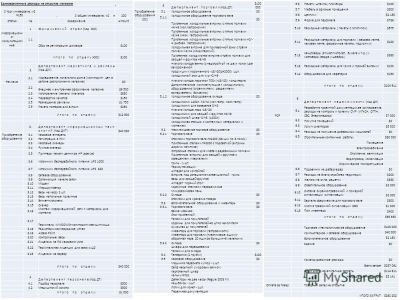 Единовременные расходы на открытие магазина S торг.универсама, м2 =150, S общая универсама, м2 =200 СтатьяСодержаниеAmount 1Ю р и д и ч е с к и й о т д е л (Код ЮО) Информационн о- консультацион ные 1.1 Сбор за регистрацию договора$100 И т о г о п о