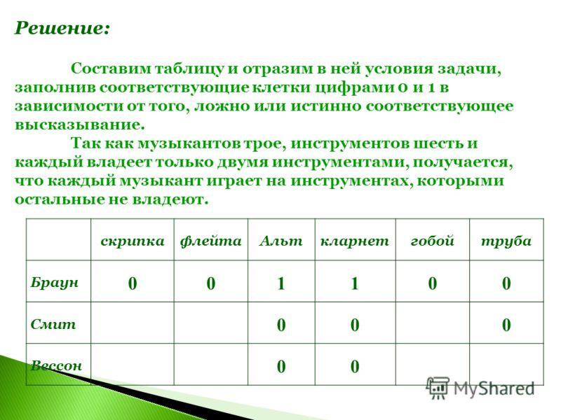 Решение: Составим таблицу и отразим в ней условия задачи, заполнив соответствующие клетки цифрами 0 и 1 в зависимости от того, ложно или истинно соответствующее высказывание. Так как музыкантов трое, инструментов шесть и каждый владеет только двумя и