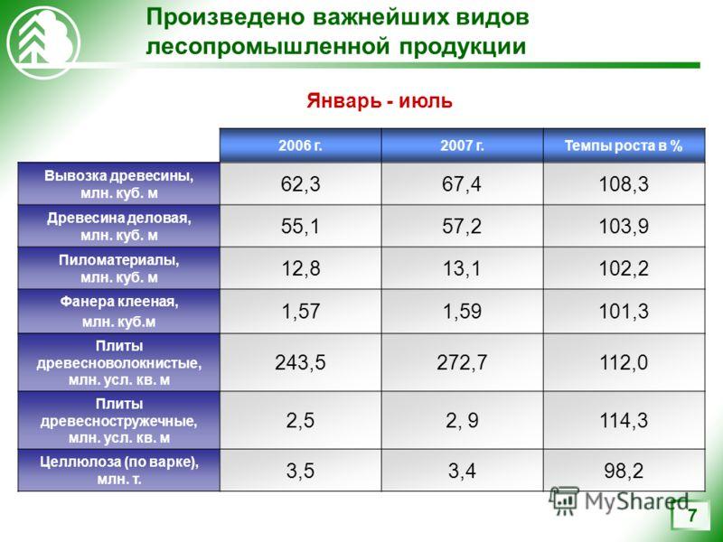 7 Произведено важнейших видов лесопромышленной продукции 2006 г.2007 г.Темпы роста в % Вывозка древесины, млн. куб. м 62,367,4108,3 Древесина деловая, млн. куб. м 55,157,2103,9 Пиломатериалы, млн. куб. м 12,813,1102,2 Фанера клееная, млн. куб.м 1,571