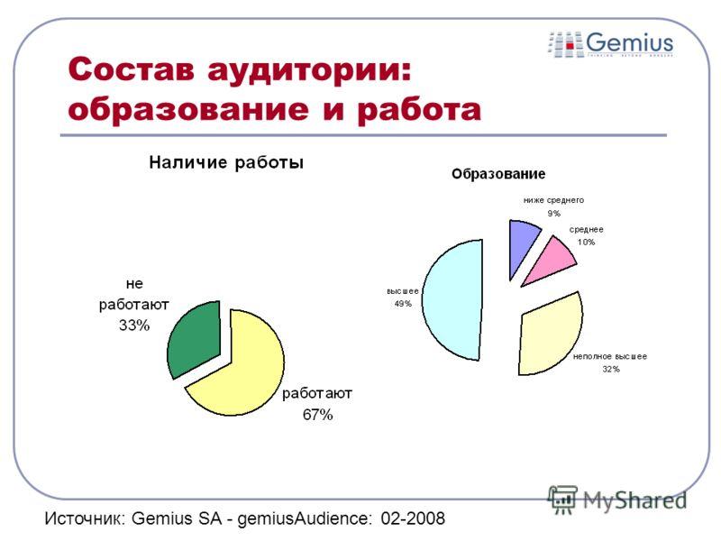 Состав аудитории: образование и работа Источник: Gemius SA - gemiusAudience: 02-2008