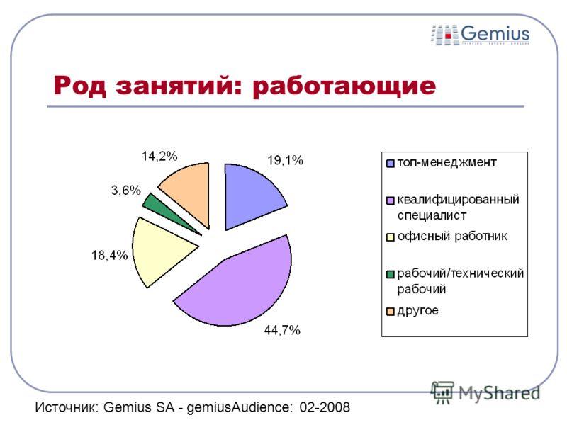 Род занятий: работающие Источник: Gemius SA - gemiusAudience: 02-2008