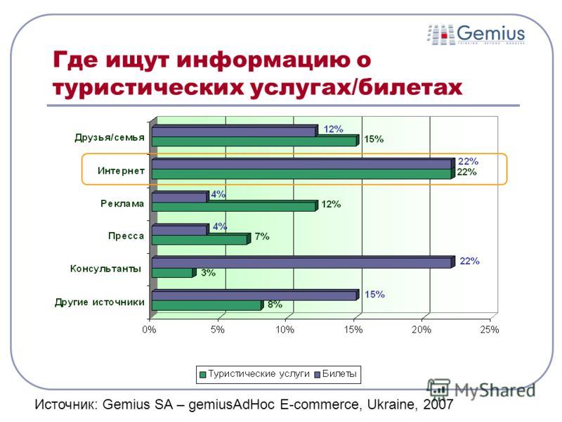 Где ищут информацию о туристических услугах/билетах Источник: Gemius SA – gemiusAdHoc E-commerce, Ukraine, 2007