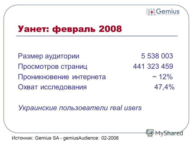 Уанет: февраль 2008 Размер аудитории 5 538 003 Просмотров страниц 441 323 459 Проникновение интернета ~ 12% Охват исследования 47,4% Украинские пользователи real users Источник: Gemius SA - gemiusAudience: 02-2008