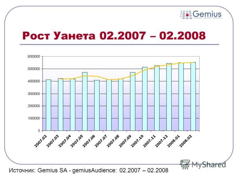 Рост Уанета 02.2007 – 02.2008 Источник: Gemius SA - gemiusAudience: 02.2007 – 02.2008