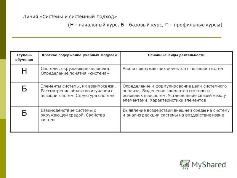 Линия «Системы и системный подход» (Н - начальный курс, Б - базовый курс, П - профильные курсы) Ступень обучения Краткое содержание учебных модулейОсновные виды деятельности Н Системы, окружающие человека. Определение понятия «система» Анализ окружаю
