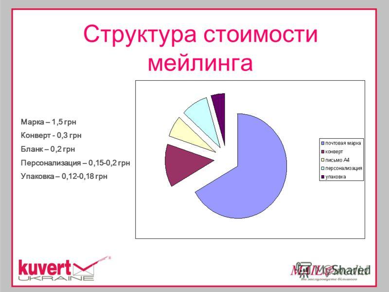 Структура стоимости мейлинга Марка – 1,5 грн Конверт - 0,3 грн Бланк – 0,2 грн Персонализация – 0,15-0,2 грн Упаковка – 0,12-0,18 грн