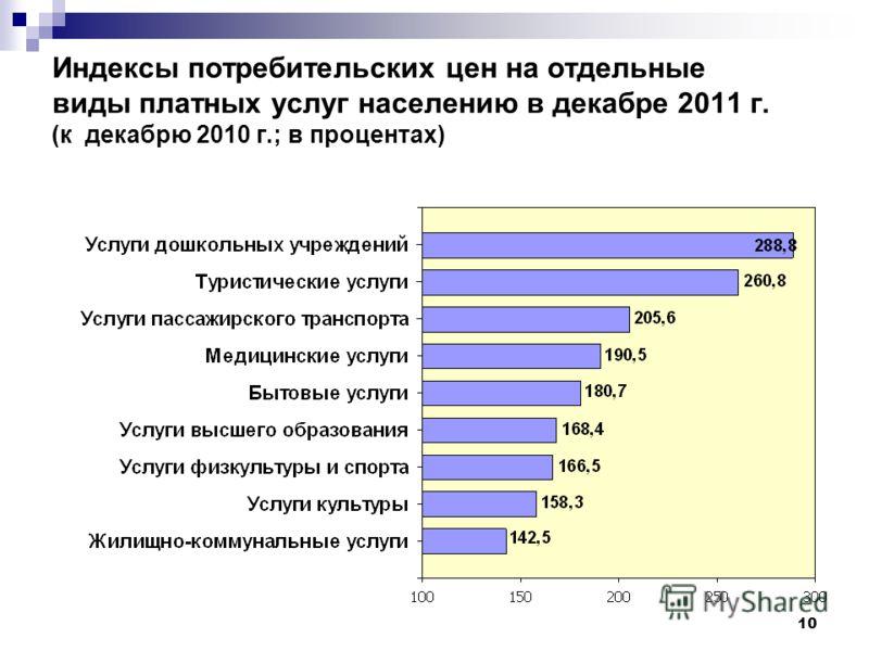 10 Индексы потребительских цен на отдельные виды платных услуг населению в декабре 2011 г. (к декабрю 2010 г.; в процентах)