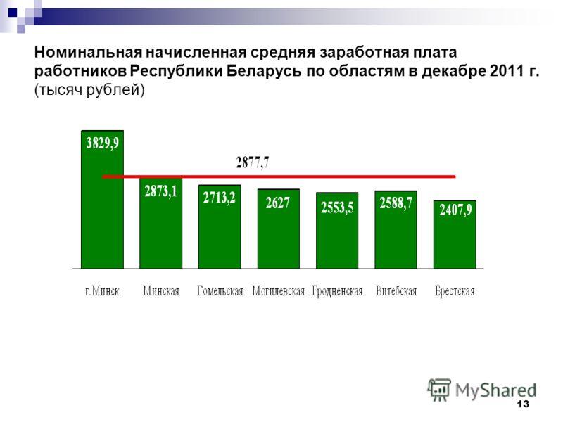 13 Номинальная начисленная средняя заработная плата работников Республики Беларусь по областям в декабре 2011 г. (тысяч рублей)