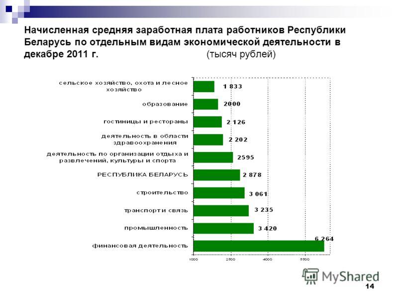 14 Начисленная средняя заработная плата работников Республики Беларусь по отдельным видам экономической деятельности в декабре 2011 г. (тысяч рублей)
