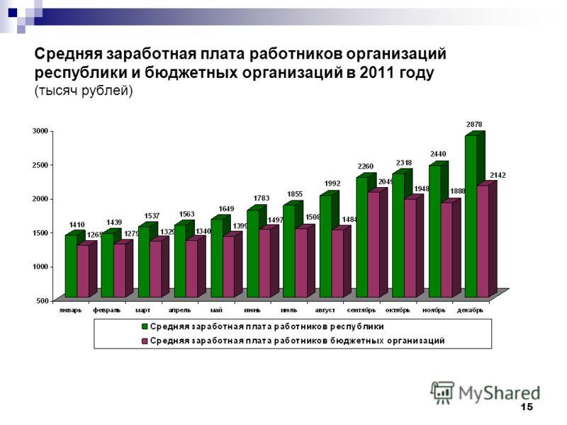 15 Средняя заработная плата работников организаций республики и бюджетных организаций в 2011 году (тысяч рублей)