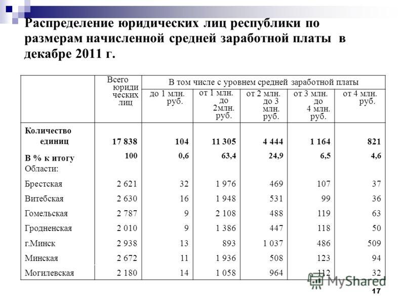17 Распределение юридических лиц республики по размерам начисленной средней заработной платы в декабре 2011 г. Всего юриди ческих лиц В том числе с уровнем средней заработной платы до 1 млн. руб. от 1 млн. до 2млн. руб. от 2 млн. до 3 млн. руб. от 3