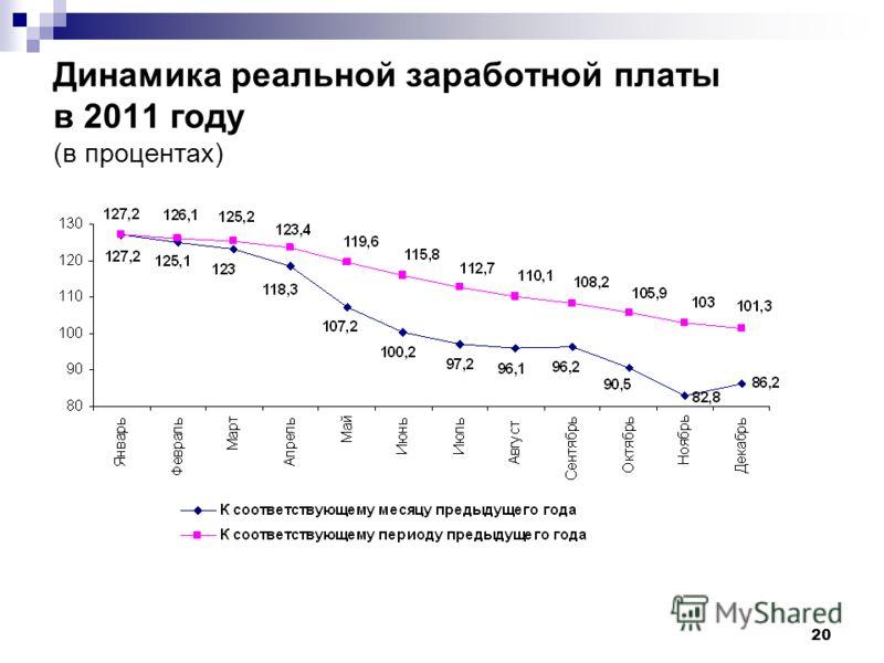 20 Динамика реальной заработной платы в 2011 году (в процентах)