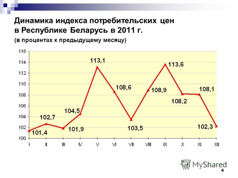 4 Динамика индекса потребительских цен в Республике Беларусь в 2011 г. (в процентах к предыдущему месяцу)