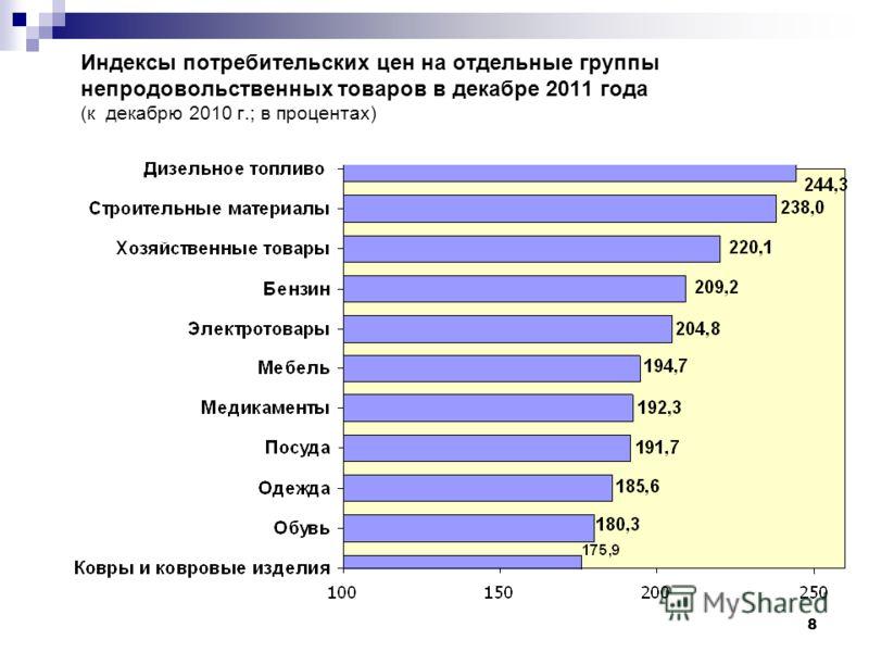 8 Индексы потребительских цен на отдельные группы непродовольственных товаров в декабре 2011 года (к декабрю 2010 г.; в процентах)