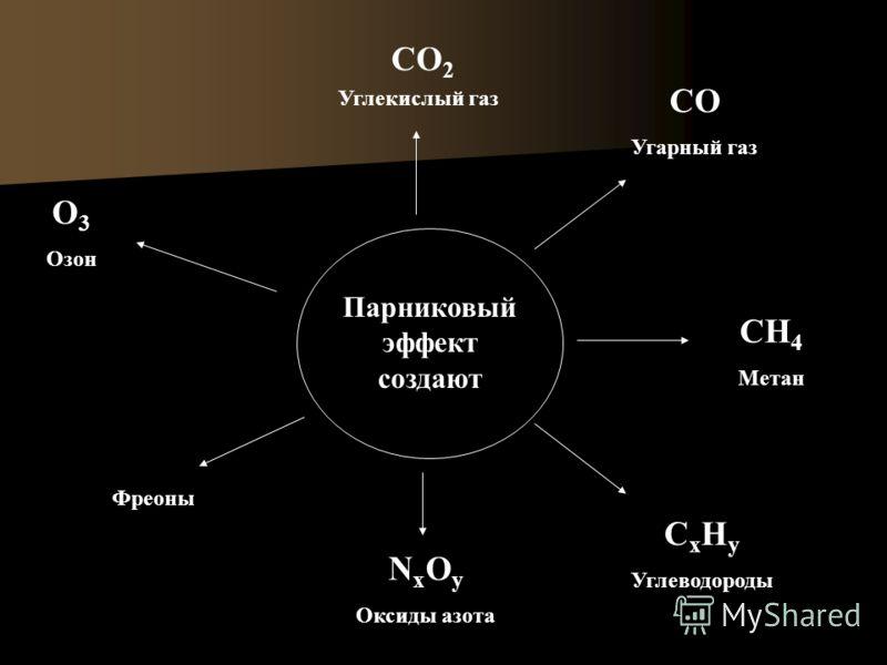 Парниковый эффект создают CO 2 Углекислый газ CH 4 Метан N x O y Оксиды азота O 3 Озон СО Угарный газ Фреоны C x H y Углеводороды