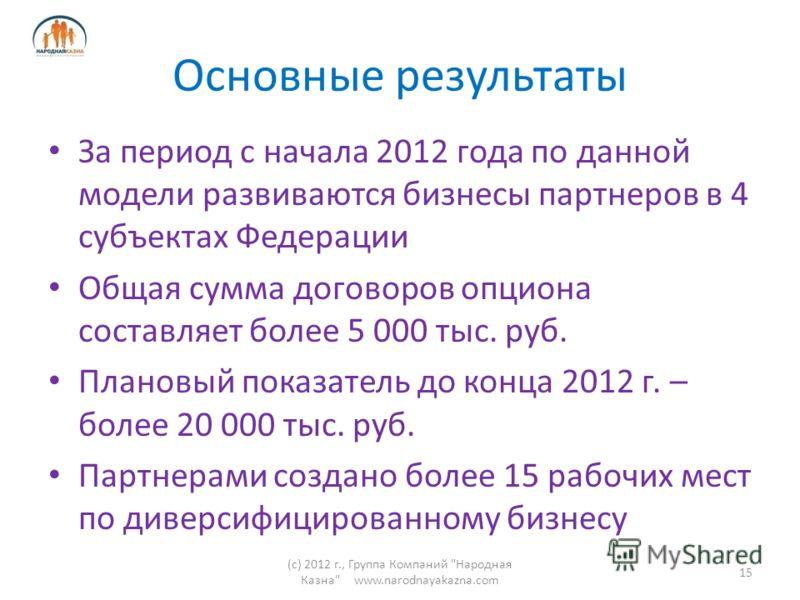Основные результаты За период с начала 2012 года по данной модели развиваются бизнесы партнеров в 4 субъектах Федерации Общая сумма договоров опциона составляет более 5 000 тыс. руб. Плановый показатель до конца 2012 г. – более 20 000 тыс. руб. Партн