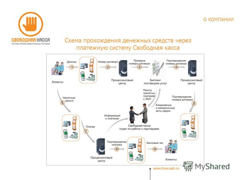 Схема прохождения денежных средств через платежную систему Свободная касса О КОМПАНИИ