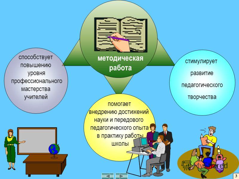 способствует повышению уровня профессионального мастерства учителей стимулирует развитие педагогического творчества помогает внедрению достижений науки и передового педагогического опыта в практику работы школы методическая работа 3