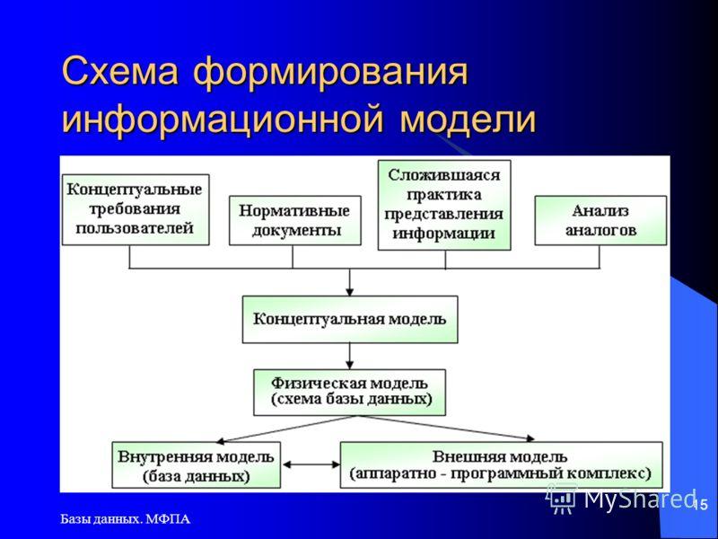 Базы данных. МФПА 15 Схема формирования информационной модели