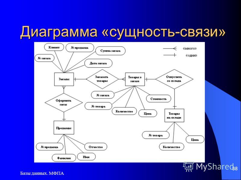 Базы данных. МФПА 38 Диаграмма «сущность-связи»