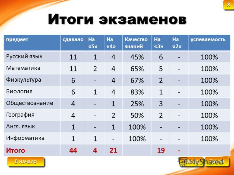 В начало В начало В начало В начало Далее Назад XXXX XXXX Итоги экзаменов предметсдавалоНа «5» На «4» Качество знаний На «3» На «2» успеваемость Русский язык 111445%6-100% Математика 112465%5-100% Физкультура 6-467%2-100% Биология 61483%1-100% Общест