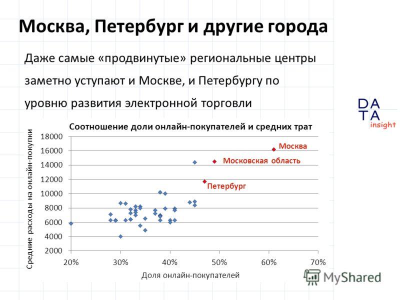 Москва, Петербург и другие города Даже самые «продвинутые» региональные центры заметно уступают и Москве, и Петербургу по уровню развития электронной торговли