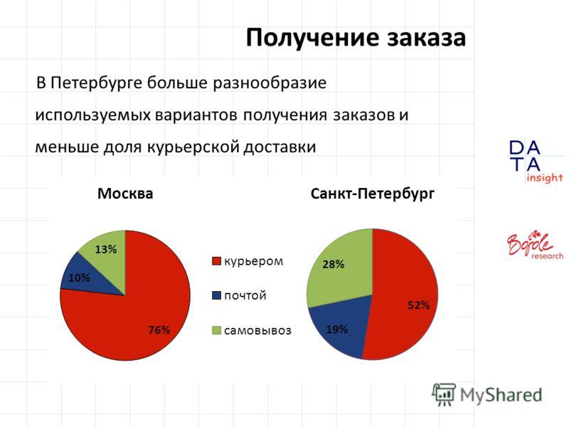 Получение заказа В Петербурге больше разнообразие используемых вариантов получения заказов и меньше доля курьерской доставки