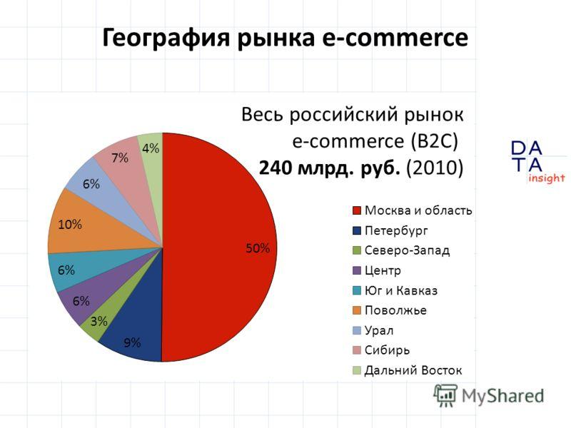 География рынка e-commerce Весь российский рынок e-commerce (B2C) 240 млрд. руб. (2010)