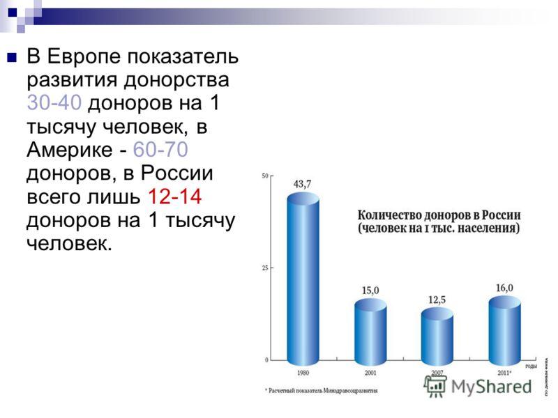 В Европе показатель развития донорства 30-40 доноров на 1 тысячу человек, в Америке - 60-70 доноров, в России всего лишь 12-14 доноров на 1 тысячу человек.