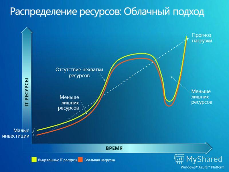 Windows ® Azure Platform ВРЕМЯ IT РЕСУРСЫ Выделенные IT ресурсыРеальная нагрузка Малые инвестиции Меньше лишних ресурсов Прогноз нагрузки Меньше лишних ресурсов Отсутствие нехватки ресурсов
